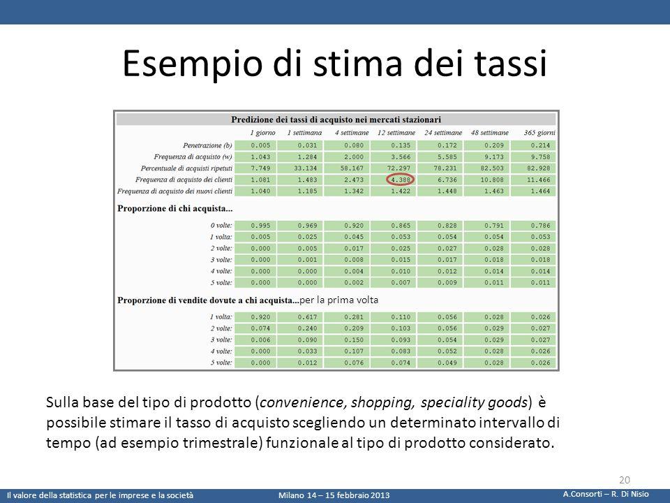 Esempio di stima dei tassi Sulla base del tipo di prodotto (convenience, shopping, speciality goods) è possibile stimare il tasso di acquisto sceglien