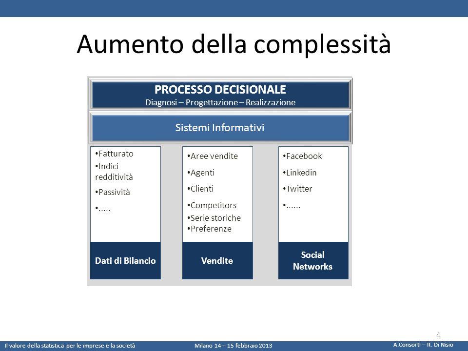 Aumento della complessità PROCESSO DECISIONALE Diagnosi – Progettazione – Realizzazione Sistemi Informativi Fatturato Indici redditività Passività....