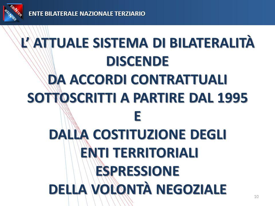 L ATTUALE SISTEMA DI BILATERALITÀ DISCENDE DA ACCORDI CONTRATTUALI SOTTOSCRITTI A PARTIRE DAL 1995 E DALLA COSTITUZIONE DEGLI ENTI TERRITORIALI ESPRESSIONE DELLA VOLONTÀ NEGOZIALE ENTE BILATERALE NAZIONALE TERZIARIO ENTE BILATERALE NAZIONALE TERZIARIO 10