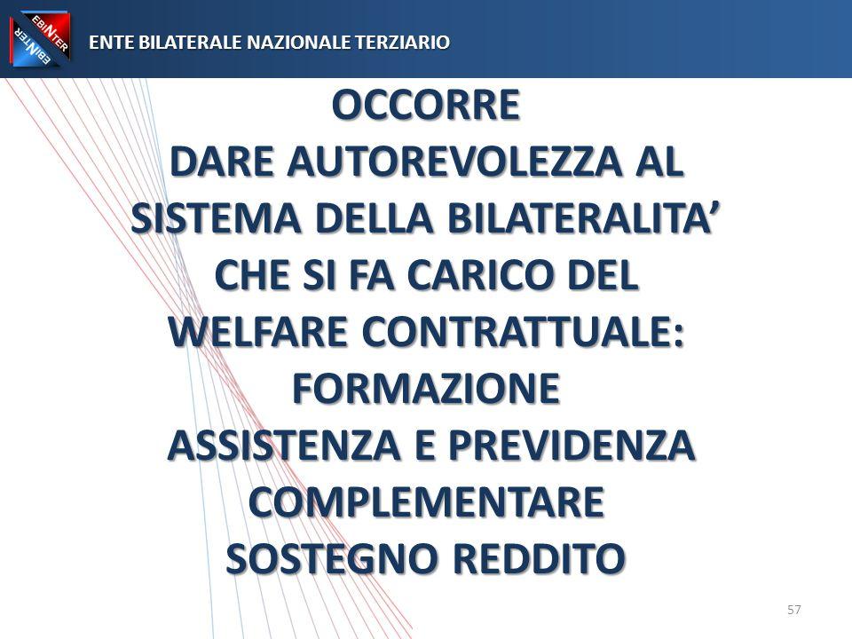 OCCORRE DARE AUTOREVOLEZZA AL SISTEMA DELLA BILATERALITA CHE SI FA CARICO DEL WELFARE CONTRATTUALE: FORMAZIONE ASSISTENZA E PREVIDENZA COMPLEMENTARE SOSTEGNO REDDITO OCCORRE DARE AUTOREVOLEZZA AL SISTEMA DELLA BILATERALITA CHE SI FA CARICO DEL WELFARE CONTRATTUALE: FORMAZIONE ASSISTENZA E PREVIDENZA COMPLEMENTARE SOSTEGNO REDDITO ENTE BILATERALE NAZIONALE TERZIARIO ENTE BILATERALE NAZIONALE TERZIARIO 57
