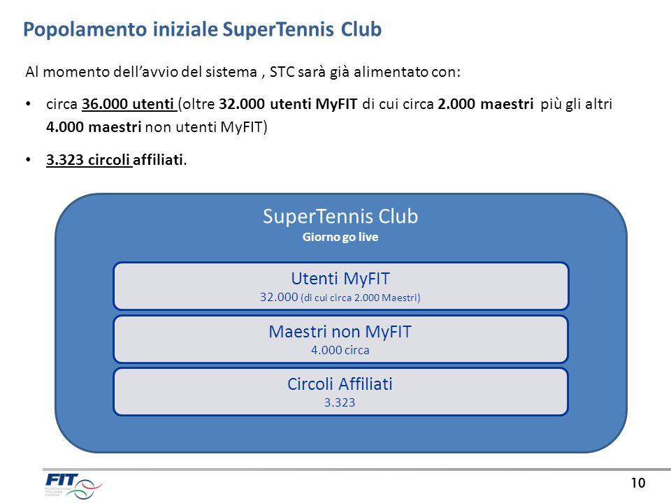 10 Popolamento iniziale SuperTennis Club Al momento dellavvio del sistema, STC sarà già alimentato con: circa 36.000 utenti (oltre 32.000 utenti MyFIT