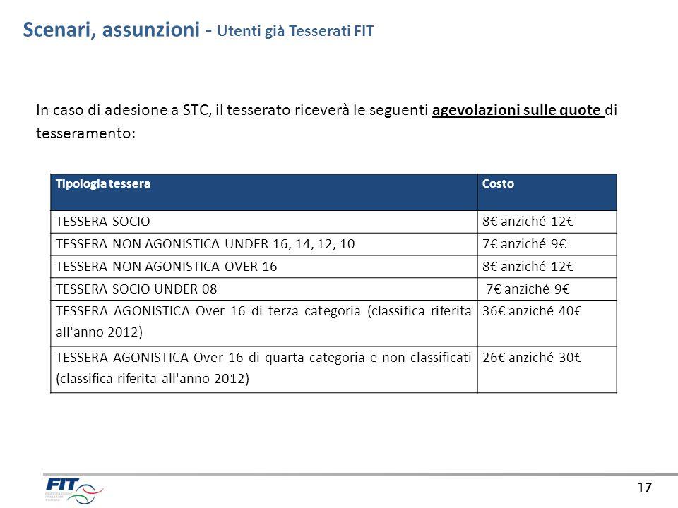 Scenari, assunzioni - Utenti già Tesserati FIT 17 In caso di adesione a STC, il tesserato riceverà le seguenti agevolazioni sulle quote di tesserament