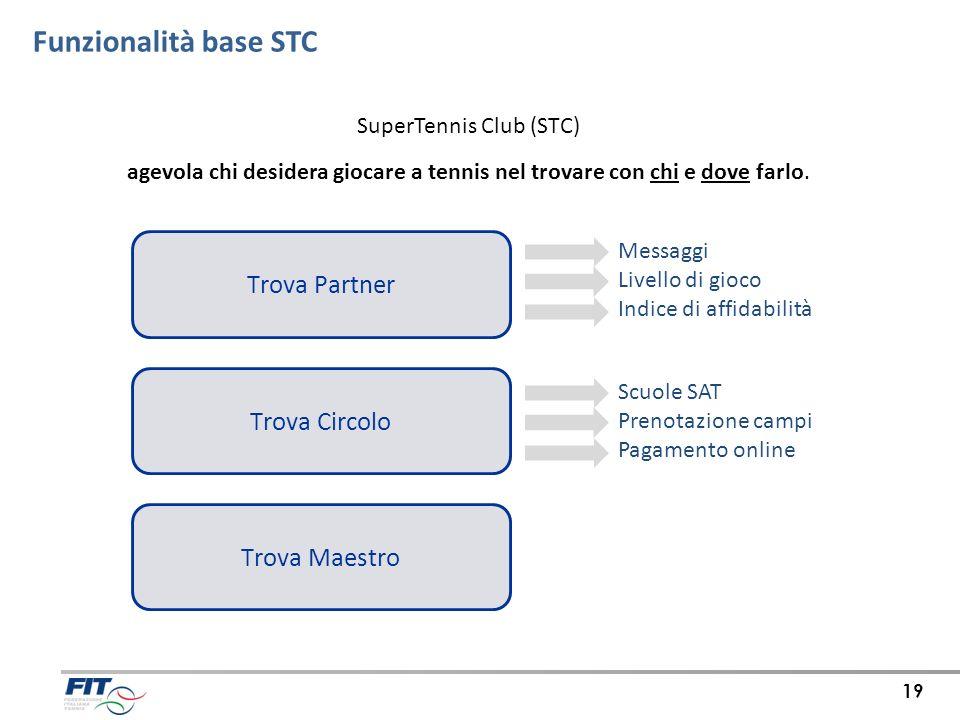 Trova Partner Trova Circolo Trova Maestro Funzionalità base STC Messaggi Livello di gioco Indice di affidabilità Scuole SAT Prenotazione campi Pagamen