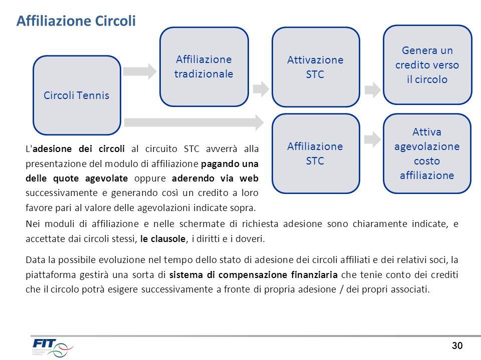 30 Affiliazione Circoli Affiliazione tradizionale Circoli Tennis Attivazione STC Genera un credito verso il circolo Attiva agevolazione costo affiliaz