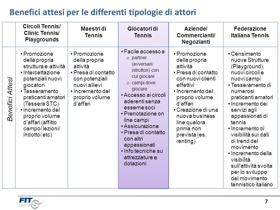 Agenda Obiettivi e finalità di Progetto Operatività Utenti STC Operatività Circoli STC Nuove Funzionalità sistema di Management per i Circoli 8