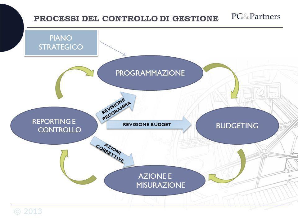 © 2013 PROCESSI DEL CONTROLLO DI GESTIONE PROGRAMMAZIONE REPORTING E CONTROLLO AZIONE E MISURAZIONE REVISIONE BUDGET AZIONI CORRETTIVE REVISIONE PROGR