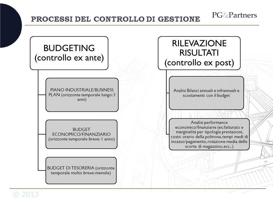 © 2013 PROCESSI DEL CONTROLLO DI GESTIONE BUDGETING (controllo ex ante) PIANO INDUSTRIALE/BUSINESS PLAN (orizzonte temporale lungo: 3 anni) BUDGET ECO