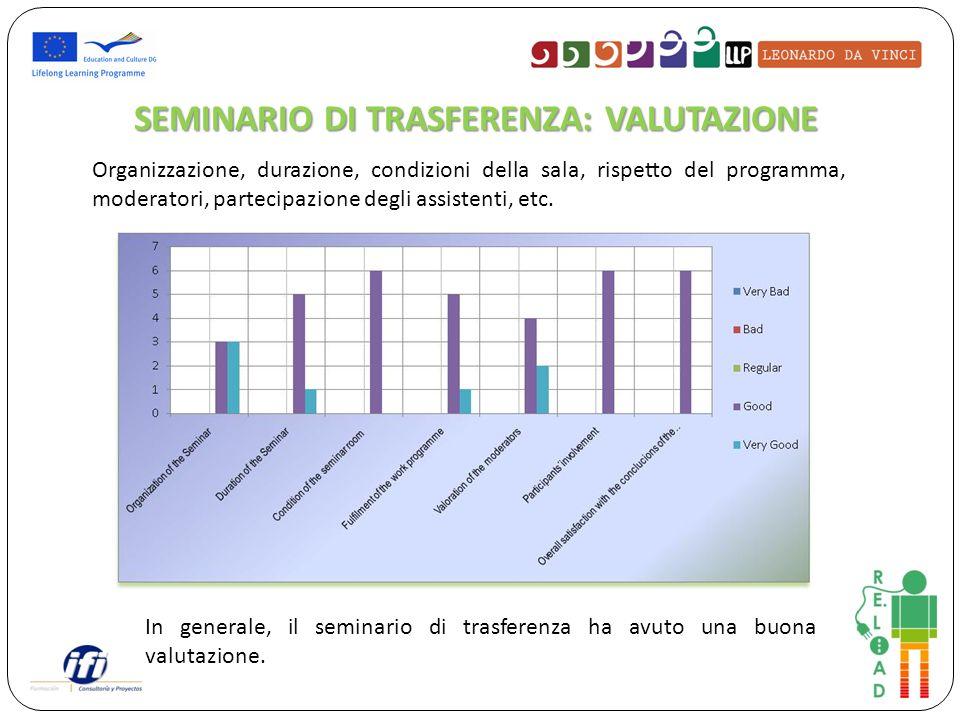 SEMINARIO DI TRASFERENZA: VALUTAZIONE Organizzazione, durazione, condizioni della sala, rispetto del programma, moderatori, partecipazione degli assistenti, etc.