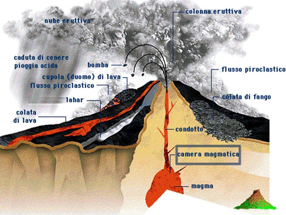 Serbatoio o camera magmatica Edificio vulcanico cratere L apertura da dove fuoriesce la lava