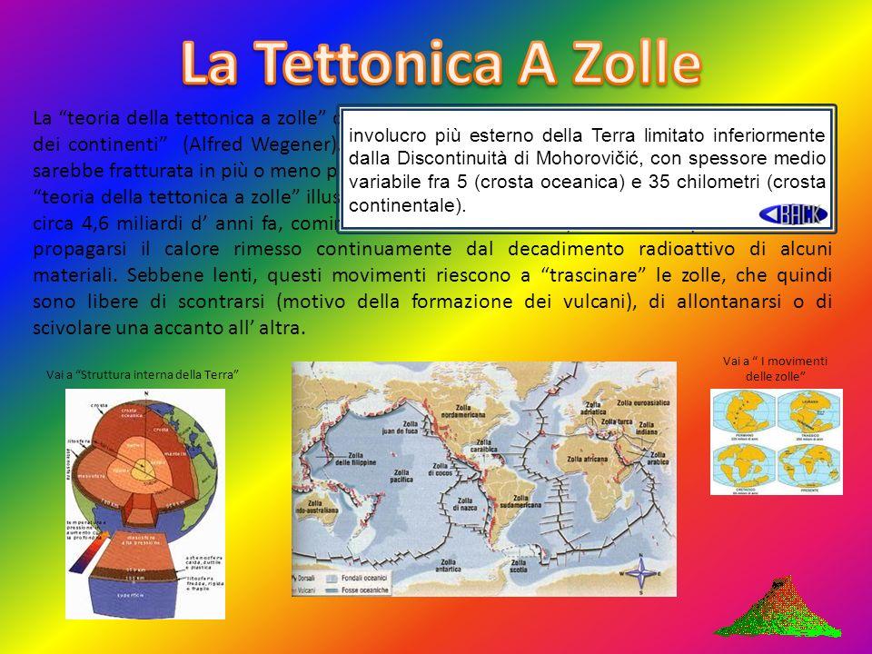 La teoria della tettonica a zolle spiega un altra teoria, quella della deriva dei continenti (Alfred Wegener). Secondo la teoria della tettonica a zol
