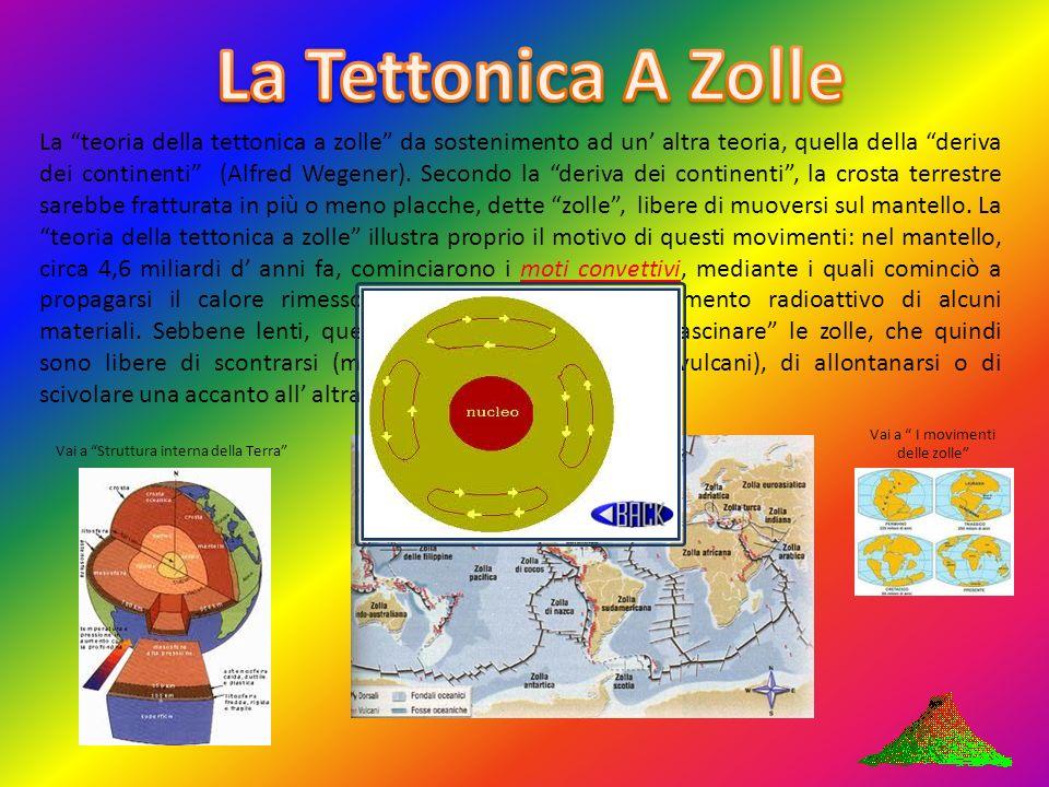 La teoria della tettonica a zolle da sostenimento ad un altra teoria, quella della deriva dei continenti (Alfred Wegener).