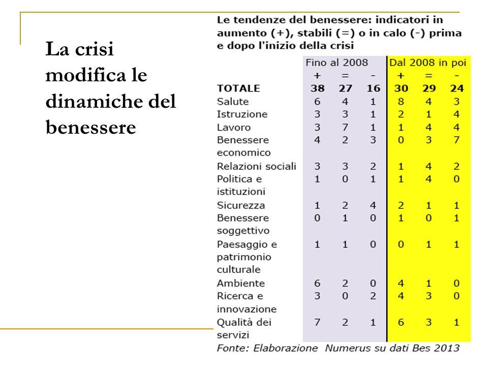 15 La crisi modifica le dinamiche del benessere