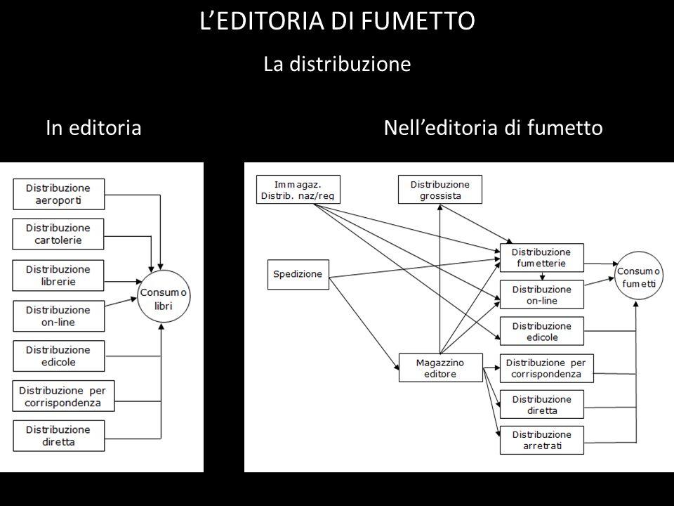 La distribuzione LEDITORIA DI FUMETTO In editoriaNelleditoria di fumetto
