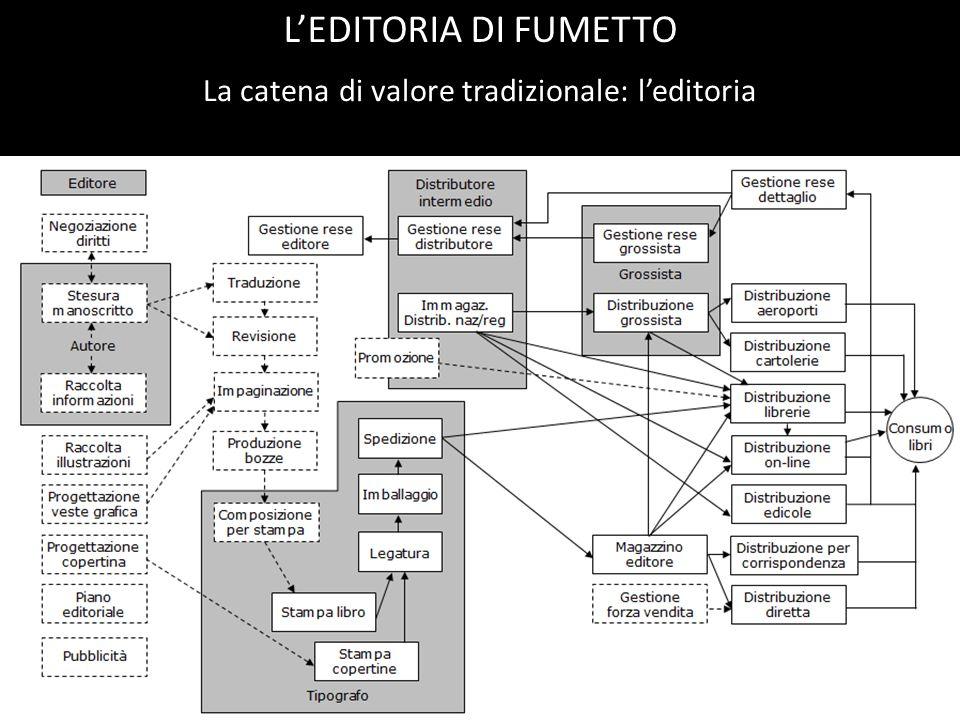 La catena di valore tradizionale: leditoria LEDITORIA DI FUMETTO