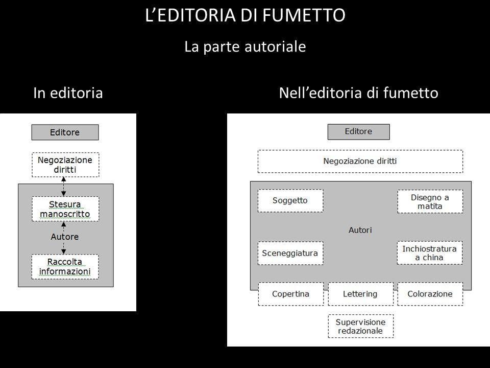 La parte autoriale LEDITORIA DI FUMETTO In editoriaNelleditoria di fumetto