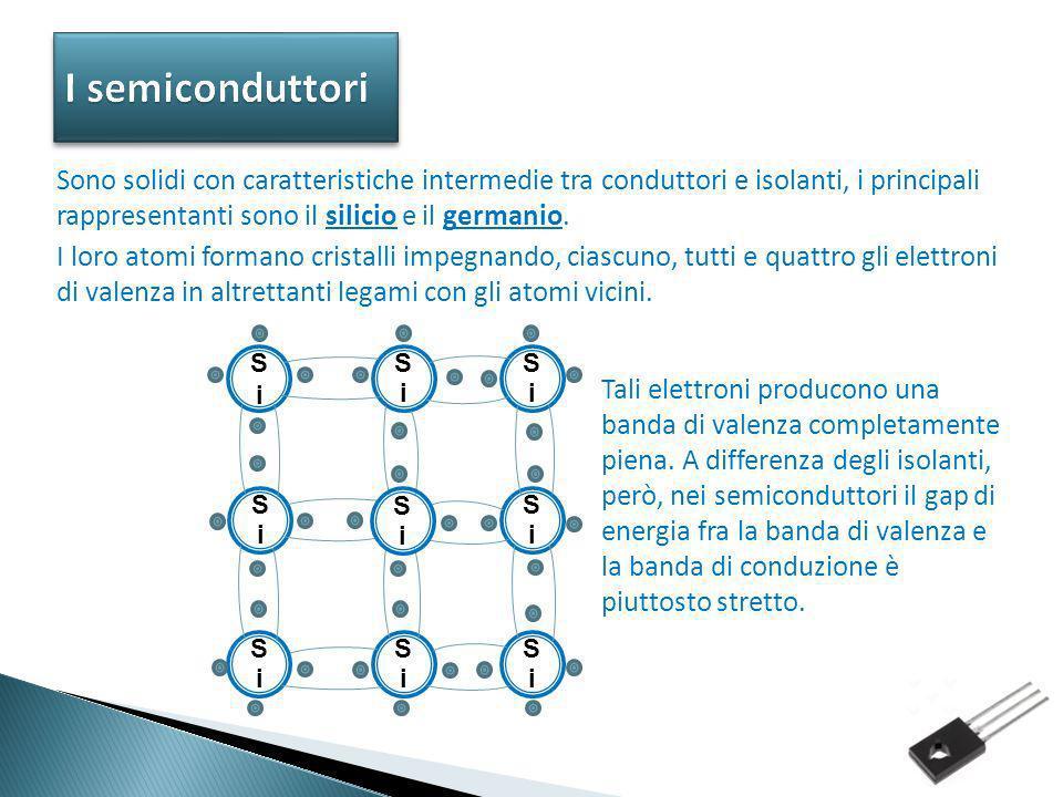Semiconduttori Quando un elettrone passa nella banda di conduzione, rimane uno stato elettronico libero nella banda di valenza, chiamato lacuna.