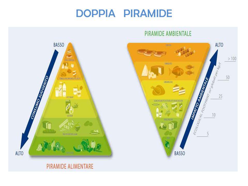 DOPPIA PIRAMIDE