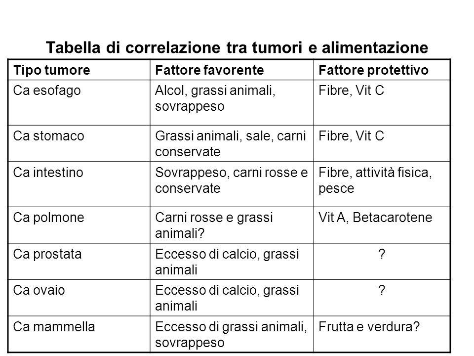Tabella di correlazione tra tumori e alimentazione Tipo tumoreFattore favorenteFattore protettivo Ca esofagoAlcol, grassi animali, sovrappeso Fibre, V