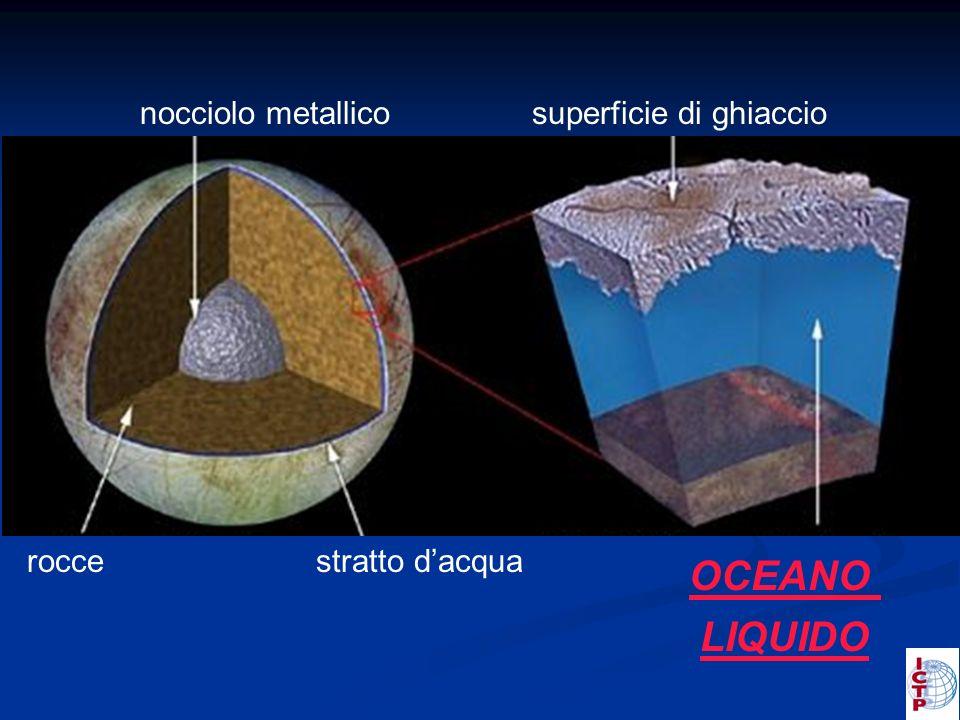 superficie di ghiaccio OCEANO LIQUIDO roccestratto dacqua nocciolo metallico