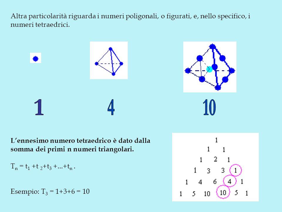 Altra particolarità riguarda i numeri poligonali, o figurati, e, nello specifico, i numeri tetraedrici. Lennesimo numero tetraedrico è dato dalla somm