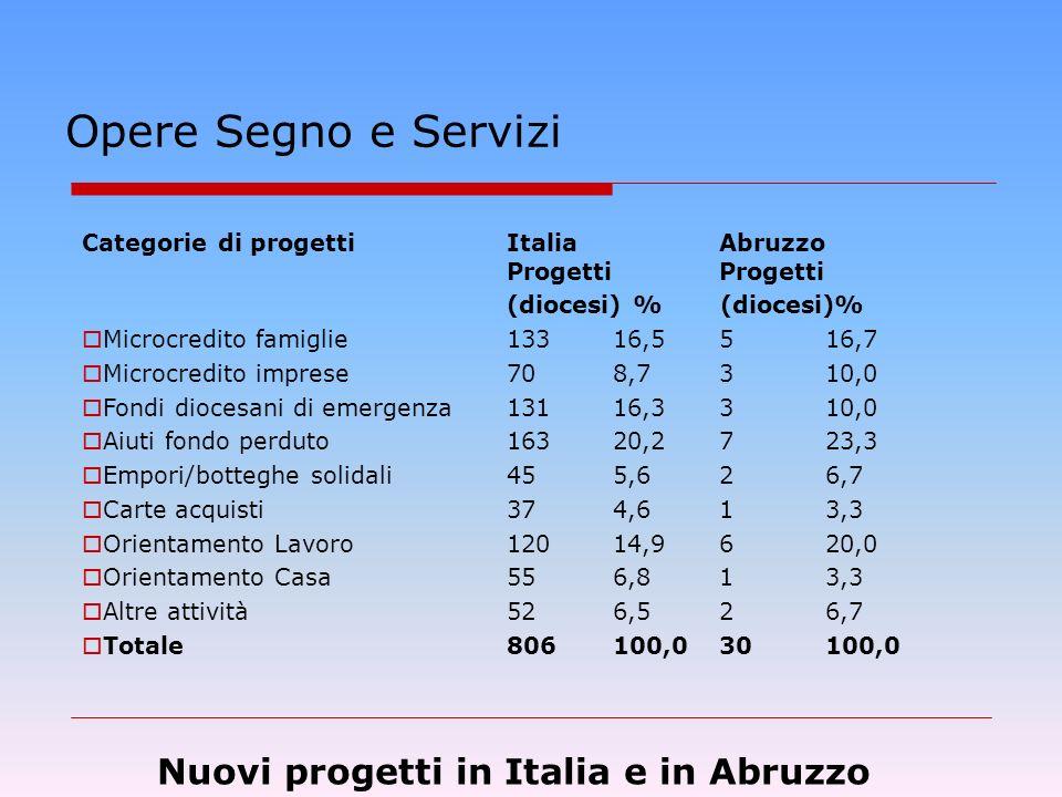 Opere Segno e Servizi Categorie di progetti Italia Abruzzo Progetti Progetti (diocesi) % (diocesi)% Microcredito famiglie 133 16,5516,7 Microcredito imprese 70 8,7310,0 Fondi diocesani di emergenza 131 16,3310,0 Aiuti fondo perduto 163 20,2723,3 Empori/botteghe solidali 45 5,626,7 Carte acquisti 37 4,613,3 Orientamento Lavoro 120 14,9620,0 Orientamento Casa 55 6,813,3 Altre attività 52 6,526,7 Totale 806 100,030100,0 Nuovi progetti in Italia e in Abruzzo