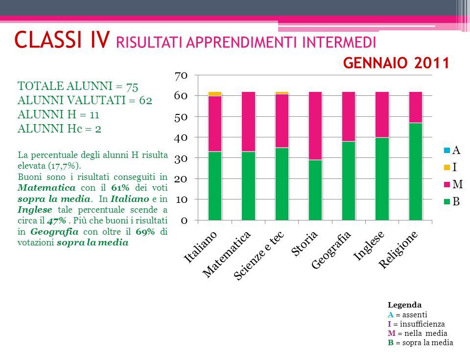 CLASSI IV RISULTATI APPRENDIMENTI INTERMEDI GENNAIO 2011 TOTALE ALUNNI = 75 ALUNNI VALUTATI = 62 ALUNNI H = 11 ALUNNI Hc = 2 La percentuale degli alun
