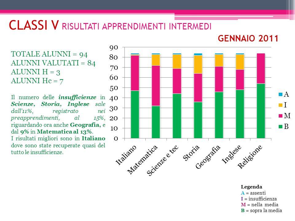 CLASSI V RISULTATI APPRENDIMENTI INTERMEDI GENNAIO 2011 TOTALE ALUNNI = 94 ALUNNI VALUTATI = 84 ALUNNI H = 3 ALUNNI Hc = 7 Il numero delle insufficien