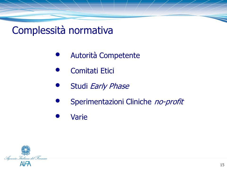Complessità normativa Autorità Competente Comitati Etici Studi Early Phase Sperimentazioni Cliniche no-profit Varie 15