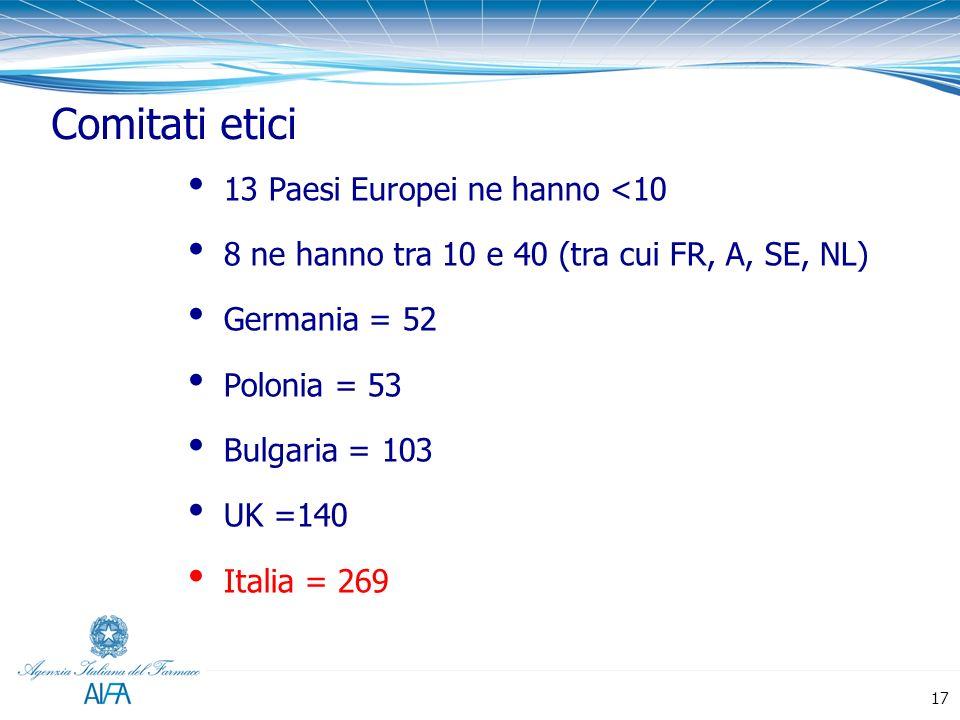 Comitati etici 13 Paesi Europei ne hanno <10 8 ne hanno tra 10 e 40 (tra cui FR, A, SE, NL) Germania = 52 Polonia = 53 Bulgaria = 103 UK =140 Italia =