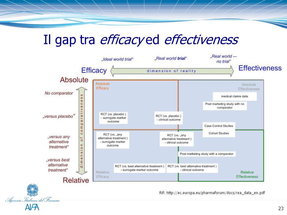Rif: http://ec.europa.eu/pharmaforum/docs/rea_data_en.pdf Il gap tra efficacy ed effectiveness 23