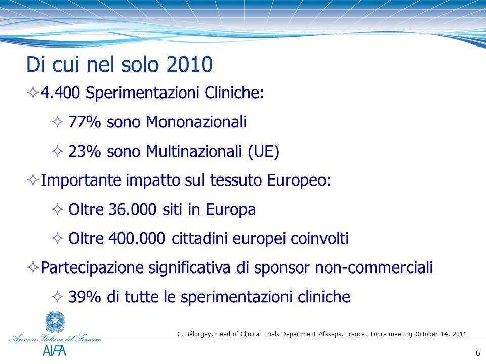 Di cui nel solo 2010 4.400 Sperimentazioni Cliniche: 77% sono Mononazionali 23% sono Multinazionali (UE) Importante impatto sul tessuto Europeo: Oltre