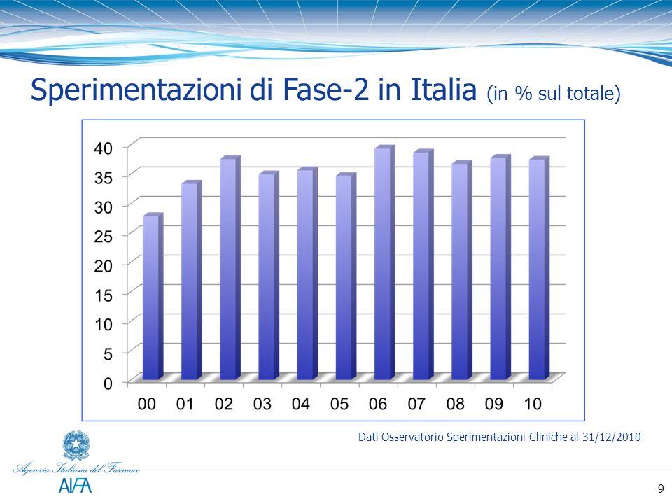 Sperimentazioni di Fase-2 in Italia (in % sul totale) Dati Osservatorio Sperimentazioni Cliniche al 31/12/2010 9