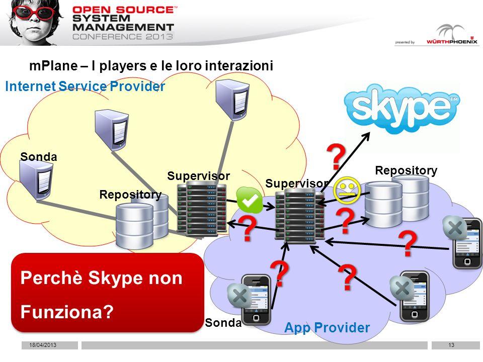 18/04/201313 mPlane – I players e le loro interazioni Repository Supervisor Sonda Internet Service Provider Repository Supervisor App Provider Sonda Perchè Skype non Funziona?