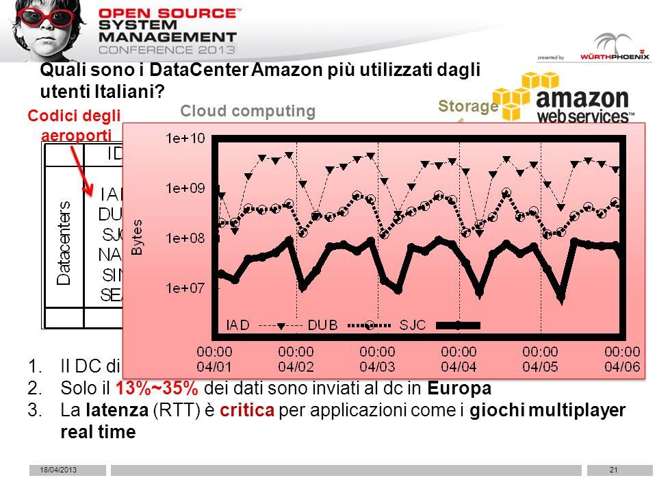 Quali sono i DataCenter Amazon più utilizzati dagli utenti Italiani? 21 1.Il DC di Washington è il più popolare 2.Solo il 13%~35% dei dati sono inviat