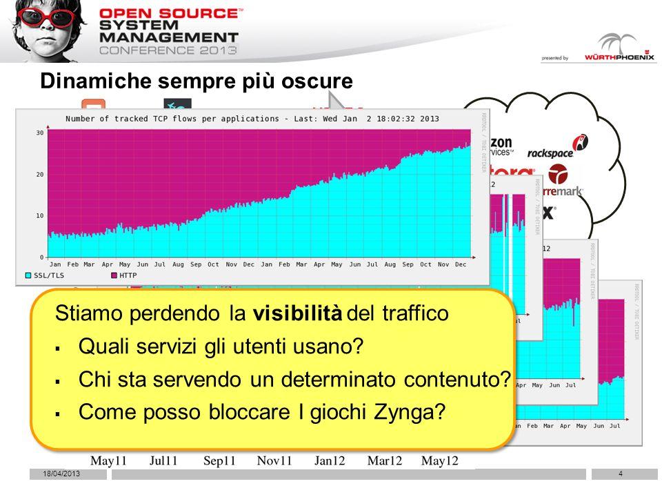 HTTPHTTPS Dinamiche sempre più oscure 418/04/2013 Rely on the cloud/CDN Stiamo perdendo la visibilità del traffico Quali servizi gli utenti usano.