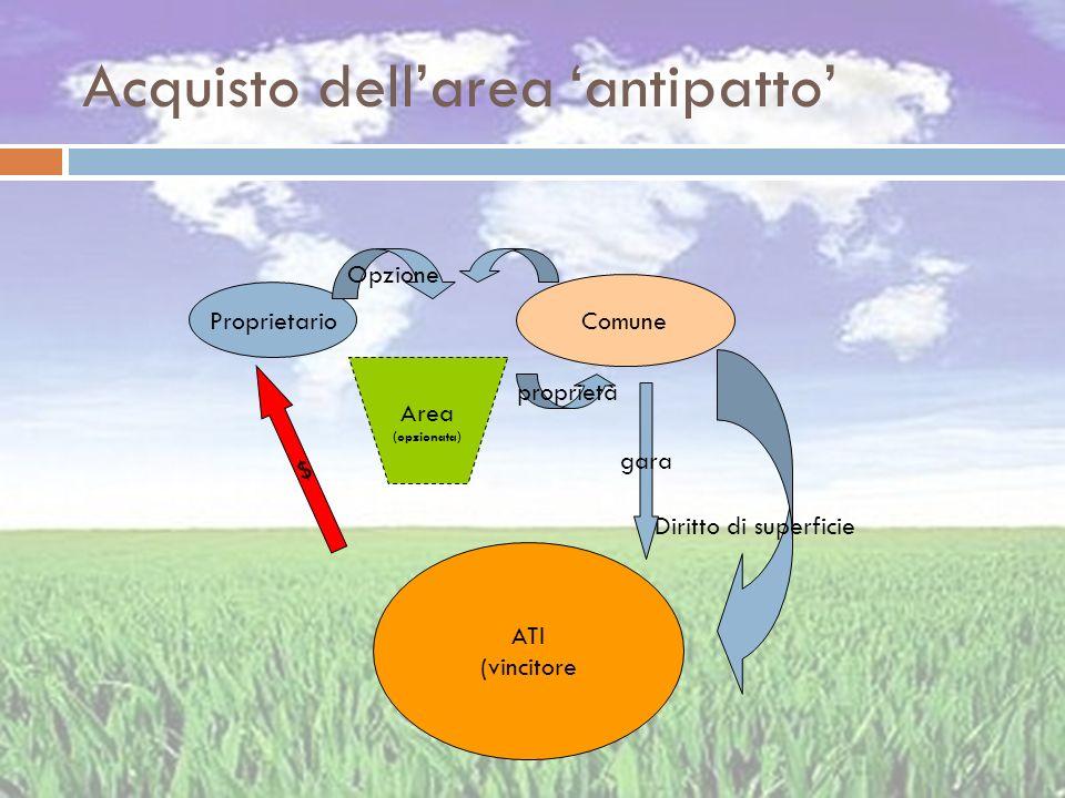 Acquisto dellarea antipatto Proprietario Comune Area (opzionata) $ Opzione ATI (vincitore proprietà Diritto di superficie gara