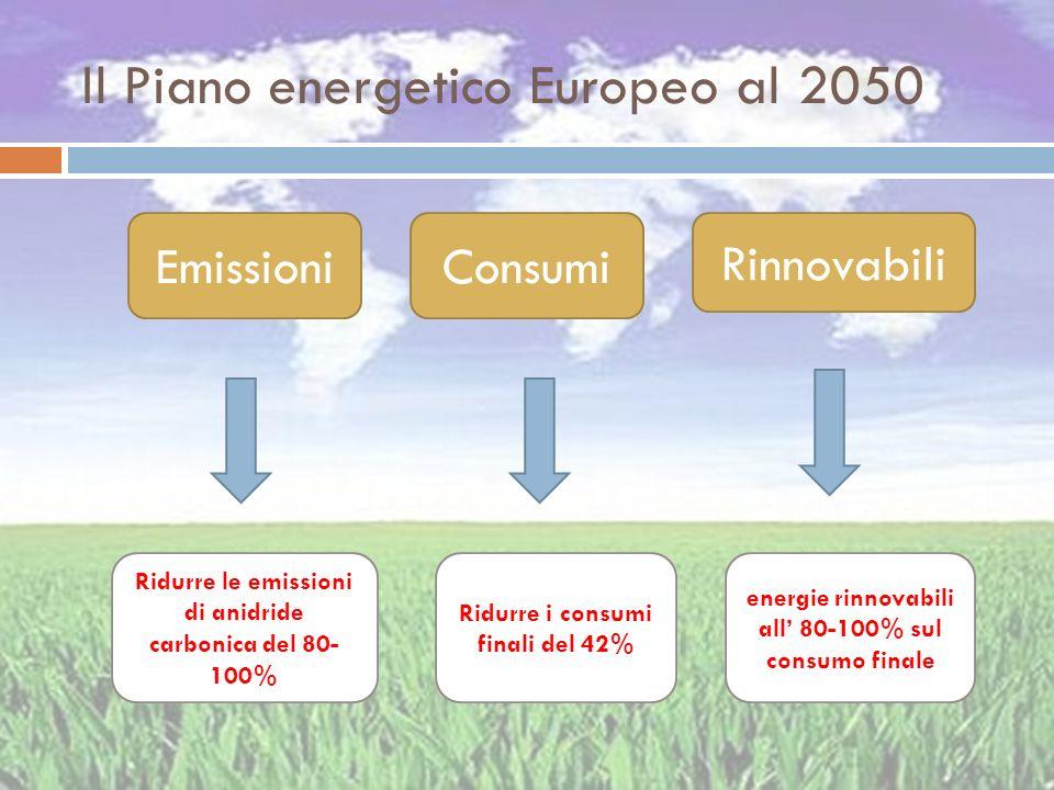 Il Piano energetico Europeo al 2050 Rinnovabili EmissioniConsumi Ridurre le emissioni di anidride carbonica del 80- 100% Ridurre i consumi finali del
