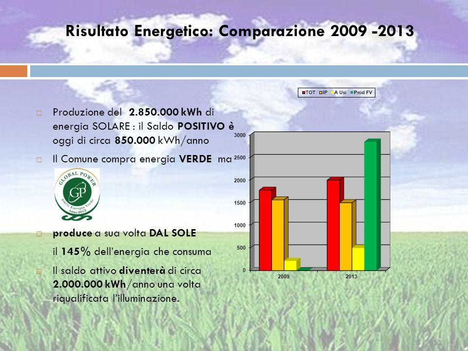 Risultato Energetico: Comparazione 2009 -2013 Produzione del 2.850.000 kWh di energia SOLARE : il Saldo POSITIVO è oggi di circa 850.000 kWh/anno Il C