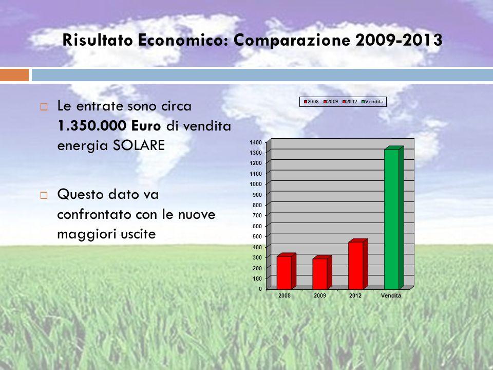 Risultato Economico: Comparazione 2009-2013 Le entrate sono circa 1.350.000 Euro di vendita energia SOLARE Questo dato va confrontato con le nuove mag