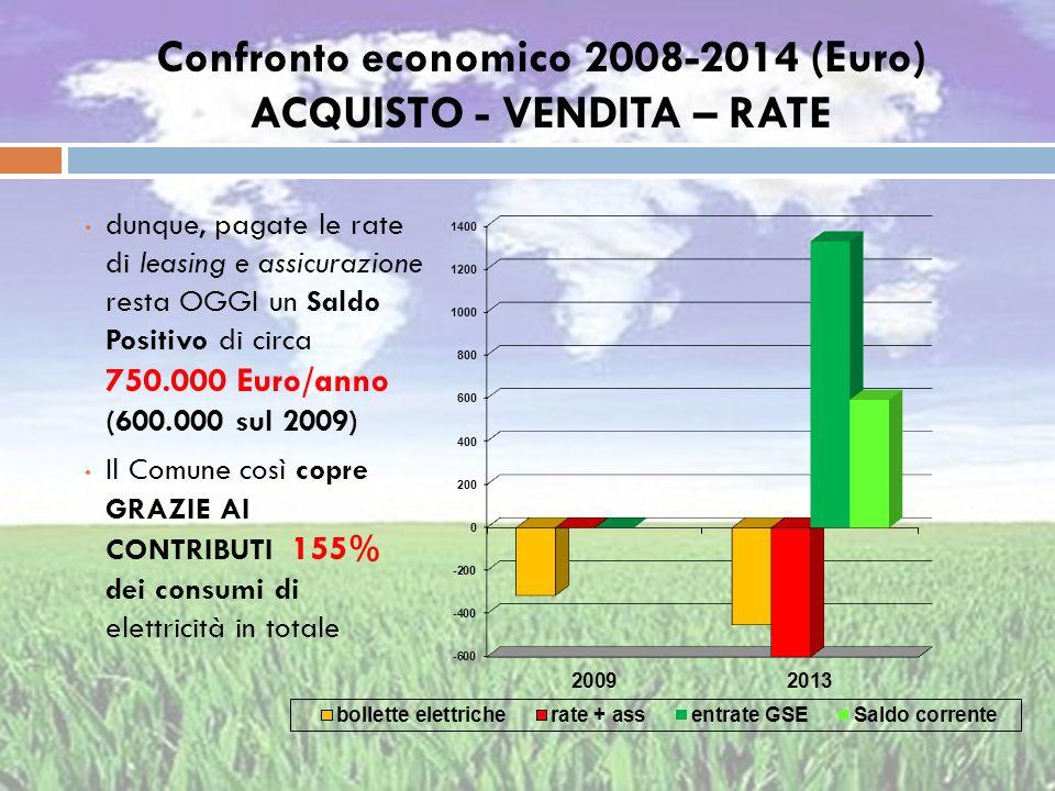 Confronto economico 2008-2014 (Euro) ACQUISTO - VENDITA – RATE dunque, pagate le rate di leasing e assicurazione resta OGGI un Saldo Positivo di circa
