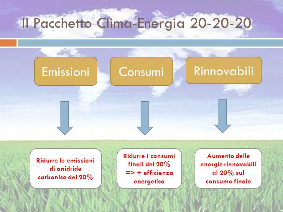 Il Pacchetto Clima-Energia 20-20-20 Rinnovabili EmissioniConsumi Ridurre le emissioni di anidride carbonica del 20% Ridurre i consumi finali del 20% =