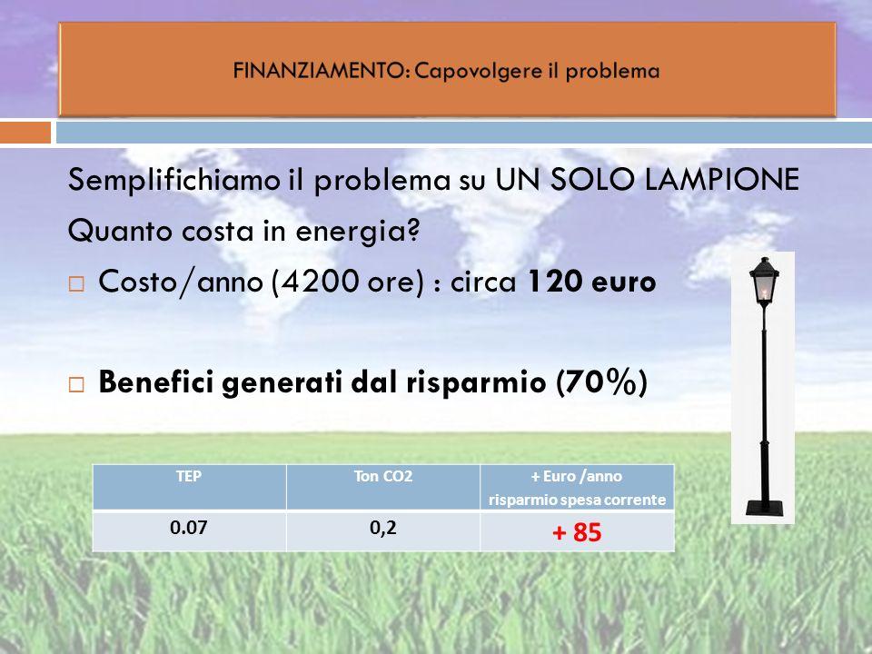 Semplifichiamo il problema su UN SOLO LAMPIONE Quanto costa in energia? Costo/anno (4200 ore) : circa 120 euro Benefici generati dal risparmio (70%) T