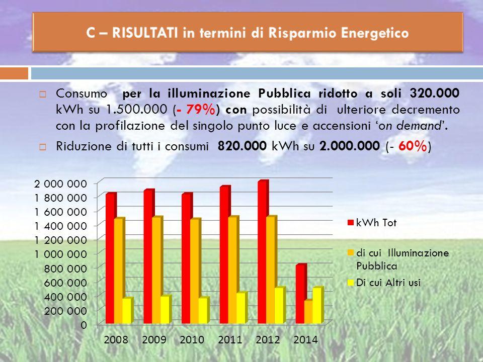 Consumo per la illuminazione Pubblica ridotto a soli 320.000 kWh su 1.500.000 (- 79%) con possibilità di ulteriore decremento con la profilazione del