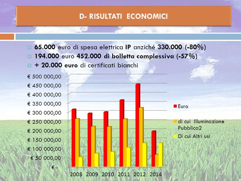 65.000 euro di spesa elettrica IP anziché 330.000 (-80%) 194.000 euro 452.000 di bolletta complessiva (-57%) + 20.000 euro di certificati bianchi