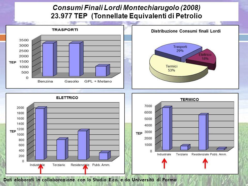 Trasporti Consumi Finali Lordi Montechiarugolo (2008) 23.977 TEP (Tonnellate Equivalenti di Petrolio Trasporti Dati elaborati in collaborazione con lo