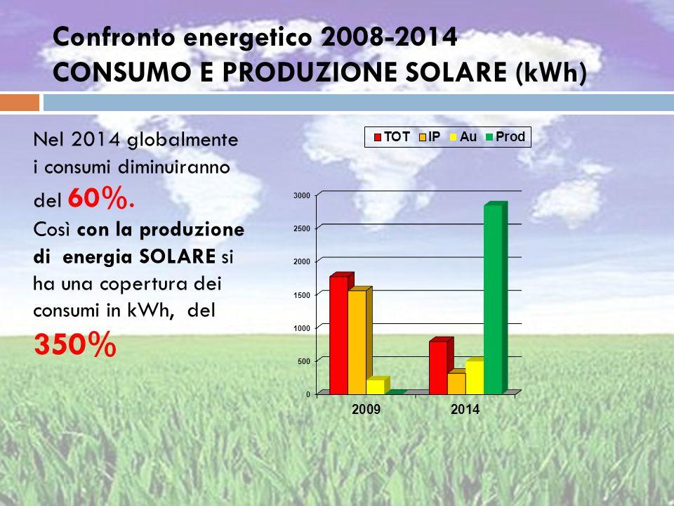 Confronto energetico 2008-2014 CONSUMO E PRODUZIONE SOLARE (kWh) Nel 2014 globalmente i consumi diminuiranno del 60%. Così con la produzione di energi