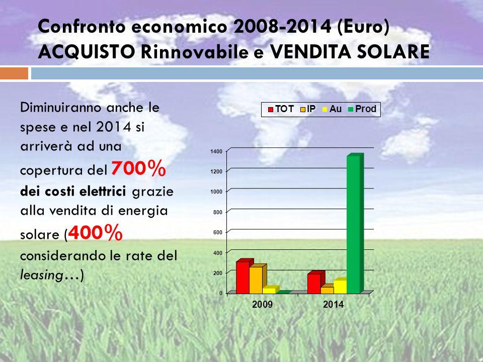 Confronto economico 2008-2014 (Euro) ACQUISTO Rinnovabile e VENDITA SOLARE Diminuiranno anche le spese e nel 2014 si arriverà ad una copertura del 700