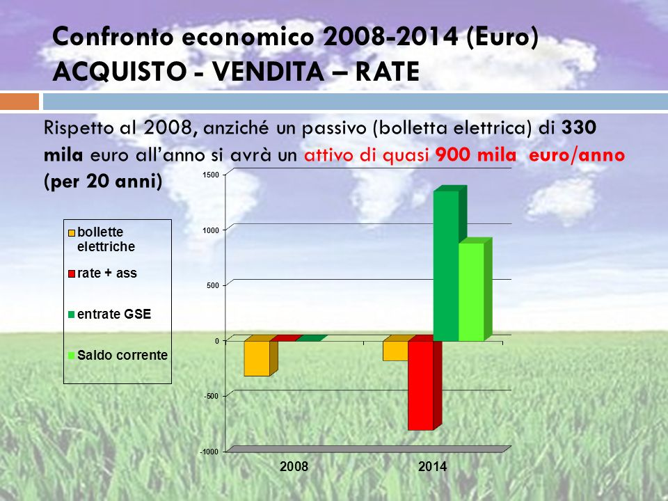 Confronto economico 2008-2014 (Euro) ACQUISTO - VENDITA – RATE Rispetto al 2008, anziché un passivo (bolletta elettrica) di 330 mila euro allanno si a