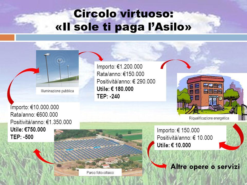 Circolo virtuoso: «Il sole ti paga lAsilo» Importo: 10.000.000 Rata/anno: 600.000 Positività/anno: 1.350.000 Utile: 750.000 TEP: -500 Importo: 1.200.0