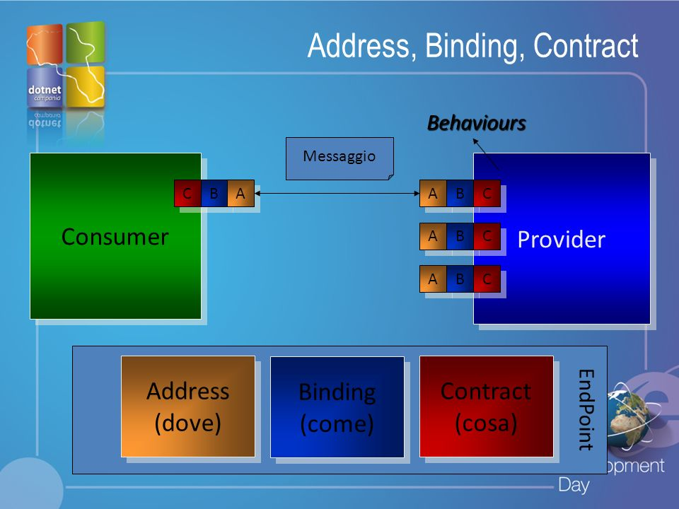 Fare clic per modificare lo stile del titolo Fare clic per modificare stili del testo dello schema – Secondo livello Terzo livello – Quarto livello » Quinto livello Web.